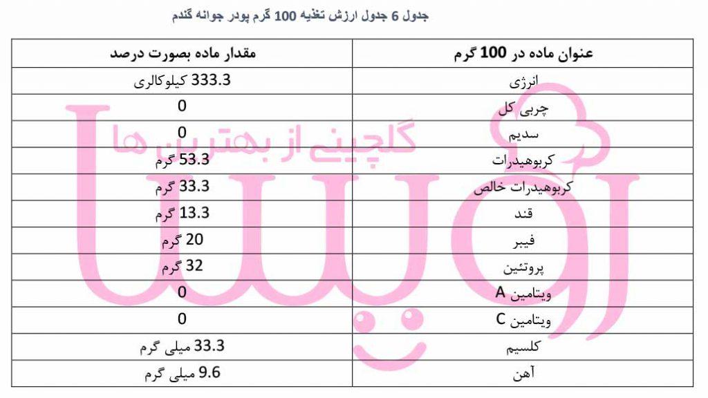 جدول ارزش غذایی 100 گرم پودر جوانه گندم- فروشگاه اینترنتی رویسا
